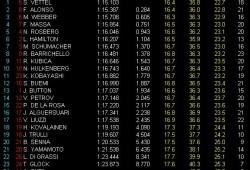 GP Alemania, Libres 3: Vettel el más rápido, Alonso segundo