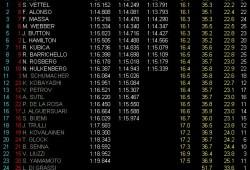 GP Alemania: Pole para Vettel, Alonso segundo, a dos milésimas del alemán