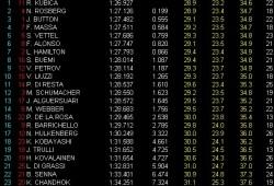 GP Australia: Libres 1: Kubica el más rápido