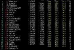 GP Australia Libres 2: Hamilton el más rápido