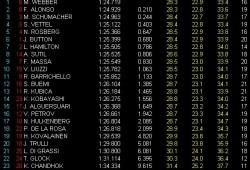 GP Australia: Libres 3: Webber el más rápido