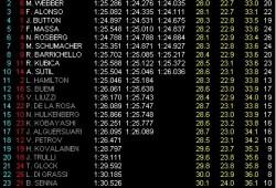 GP Australia: Pole para Vettel, Webber 2º y Alonso 3º