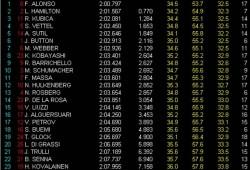 GP Bélgica, libres 1: Alonso el más rápido