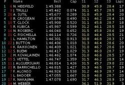 GP Bélgica: Libres 3: Nick Heidfield marca el ritmo