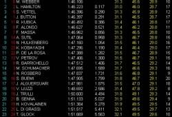 GP Bélgica, Libres 3: Webber el más rápido