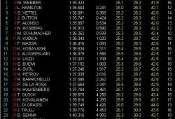 GP China. Libres 3: Webber logra el mejor tiempo