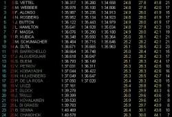 GP China: Pole para Vettel, segundo Webber, Alonso tercero