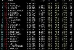 GP Europa: Libres 3: Sutil el más rápido. Vettel rompe.