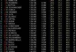 GP Malasia: Libres 1: Hamilton el más rápido