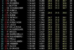 GP Malasia: Libres 2: Hamilton nuevamente el más rápido