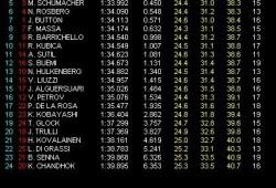 GP Malasia. Libres 3. Webber el más rápido
