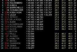 GP Malasia: Pole para Webber, en una crono atípica