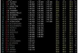 GP Singapur,  fantástica pole de Fernando Alonso, la segunda de la temporada