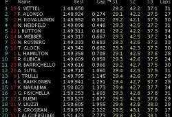 GP Singapur: Libres 2: Vettel marca el mejor tiempo.