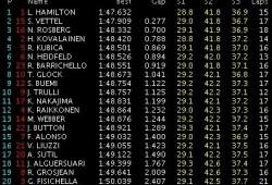 GP Singapur: Libres 3: Hamilton el más rápido