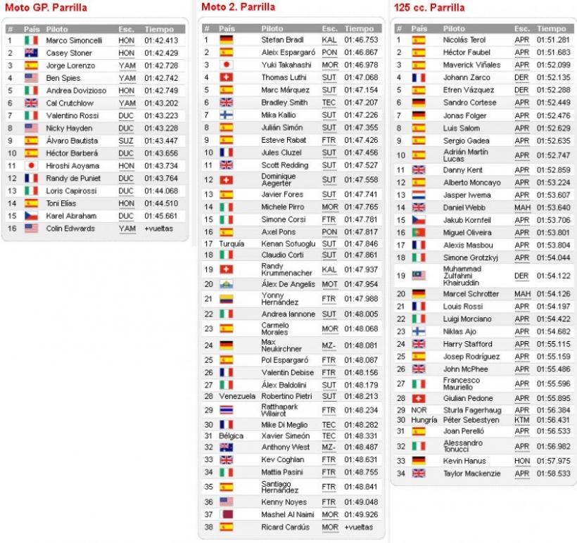 Pole para Simoncelli en Moto GP, Bradl en Moto 2, y Nico Terol en 125