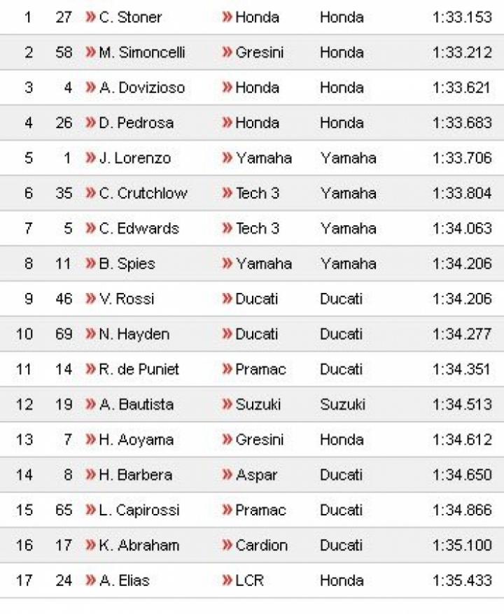 Pole para Stoner en Le Mans que encabeza el cuarteto de Honda