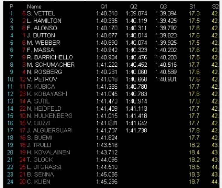 Pole para Vettel, Alonso sale tercero y Webber quinto