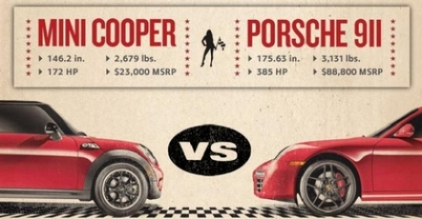 Porsche 911 S no aceptó el desafío del Mini Cooper S