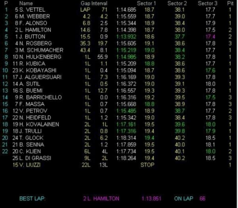 Vettel gana en Brasil y el mundial sigue vivo
