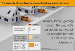 El 50% de los automovilistas conducirían un eléctrico según Continental