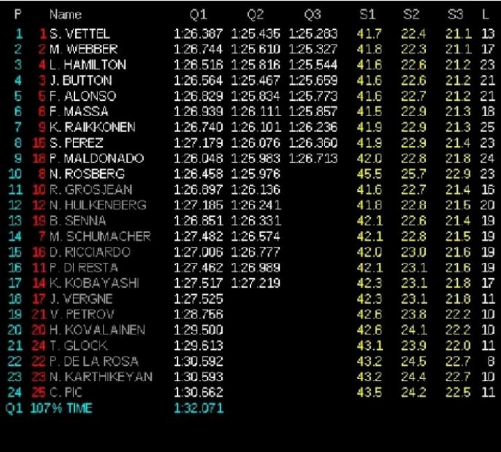 Clasificación GP India 2012: Nadie consigue quitarle la pole a Vettel