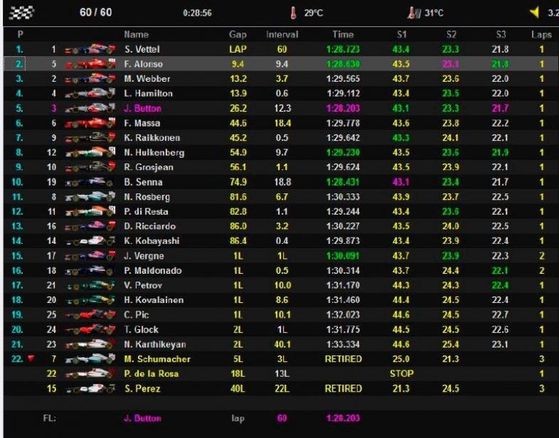 Resumen GP India 2012. Alonso ganó a todos, menos a Vettel
