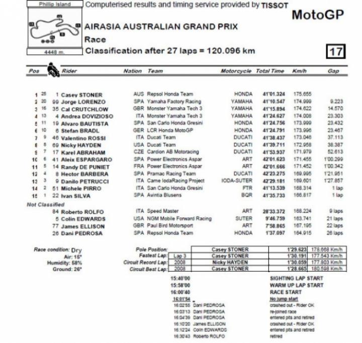 Stoner gana en casa y Lorenzo bicampeón del mundo