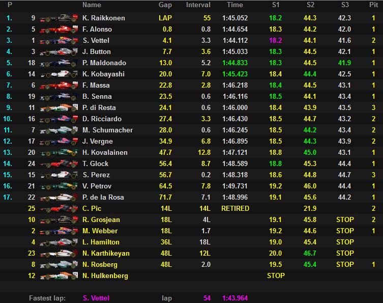 Raikkönen gana su primera carrera del año en un vibrante Gran Premio