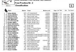 Bradl el más rápido hoy, Lorenzo a 38 milésimas y dominando.