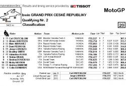 Crutchlow logra su segunda pole por delante de Bautista y Márquez