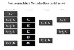 Mercedes confirma oficialmente el cambio en la denominación de modelos