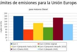 Europa tolerará mayores emisiones de NOx, Euro 6 es ya papel mojado
