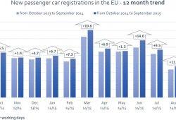 El mercado europeo consolida su crecimiento, ¿quedó atrás la crisis?