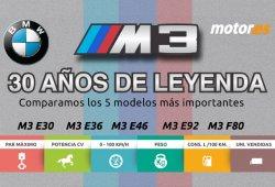 No te puedes perder esta infografía del BMW M3