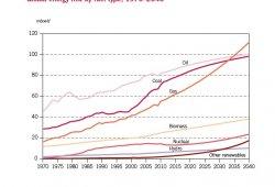 ¿Cuánto costará el petróleo en el futuro y en qué medida lo usaremos?