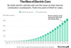 La adopción masiva de coches eléctricos mantendrá bajo el petróleo en 2020-2030