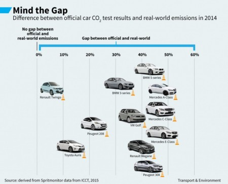 Alemania investigará 30 modelos por elevadas emisiones de CO2