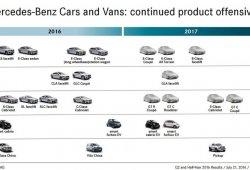 Daimler filtra las principales y próximas presentaciones de Mercedes y Smart