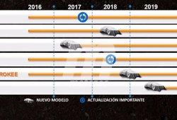 Los planes de Jeep para 2019 incluyen un F-SUV y un Wrangler del Siglo XXI