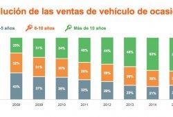 Los coches de ocasión son cada vez más viejos en España