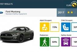 Sorpresa: El Ford Mustang 2017 obtiene solo 2 estrellas Euro NCAP