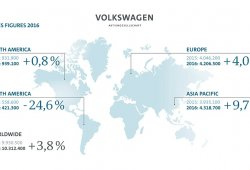 "Volkswagen bate récords en 2016 pese al Dieselgate, ¿quién dijo ""Annus horribilis""?"