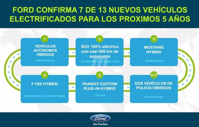 Ford Planes Vehículos eléctricos 2020