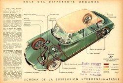 La suspensión de nuestros coches (III): Suspensión hidroneumática