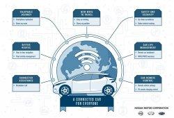 Nissan presenta nuevo servicio postventa que permitirá personalizar y actualizar nuestro Nissan