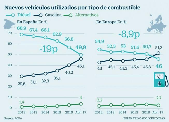 Caen las ventas de coches diésel en Europa
