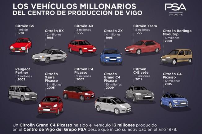 Los vehículos millonarios del Grupo PSA en Vigo