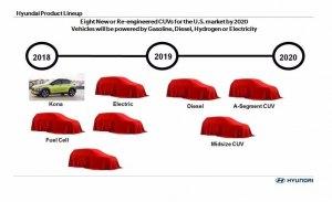 Hyundai avanza su plan estratégico de nuevos modelos hasta 2020