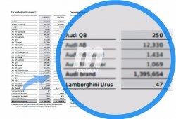 Exclusiva: Audi y Lamborghini ya han fabricado 47 unidades del Urus y 250 del Q8